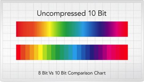 8bit10bit