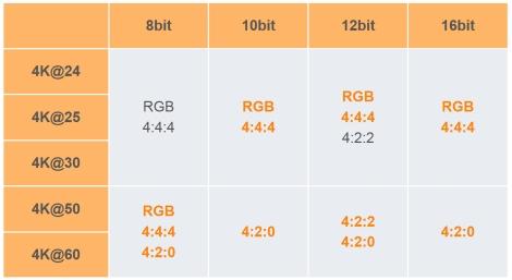 HDMI 2 Chart