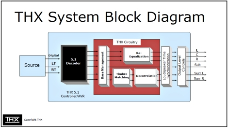 THX Block Diagram