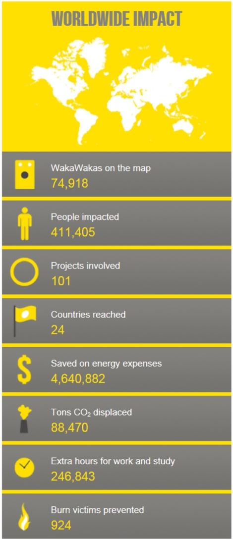 Waka Impact