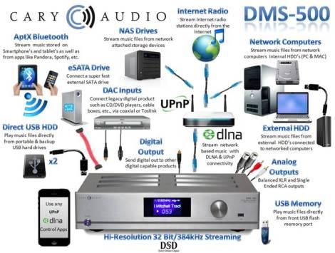 DMS-500 32 Bit 384