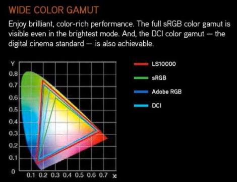 Laser Colour Gamut