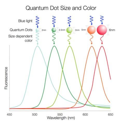 Nanosys-QD-color