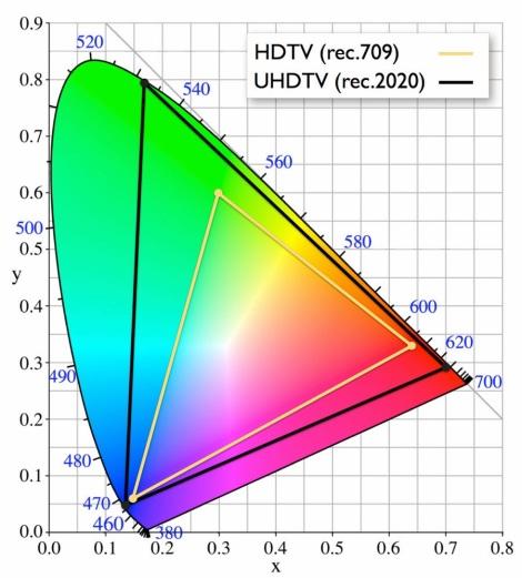 UHD_Rec2020-vs-Rec709